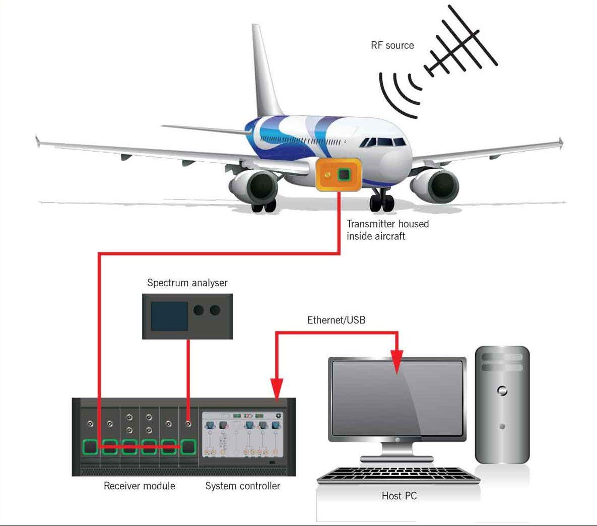 Aircraft EMC testing schematic