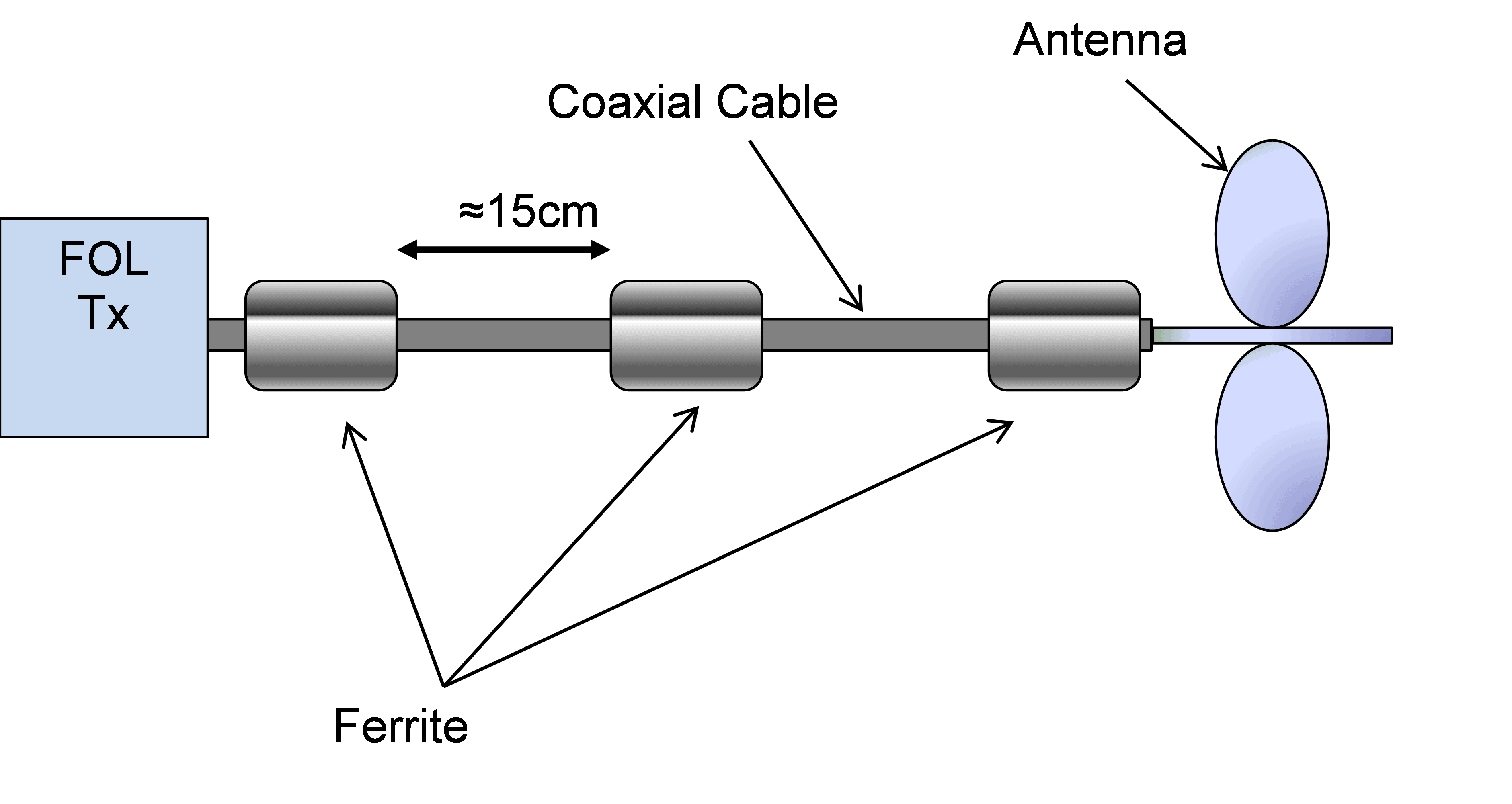 Figure 5 Schematic Showing Addition Of Ferrite Rings To The Coax Cable Screened