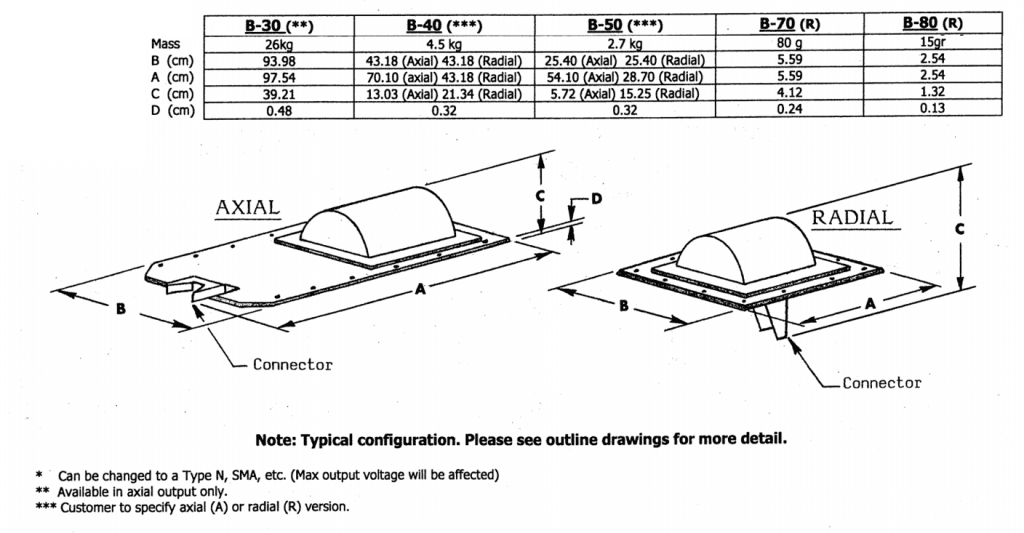 Prodyn B30-B80R B-Dot magnetic field sensors