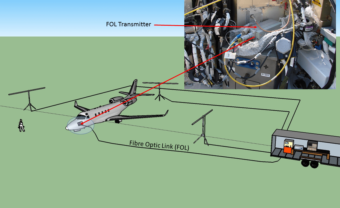 LLSC test arrangement